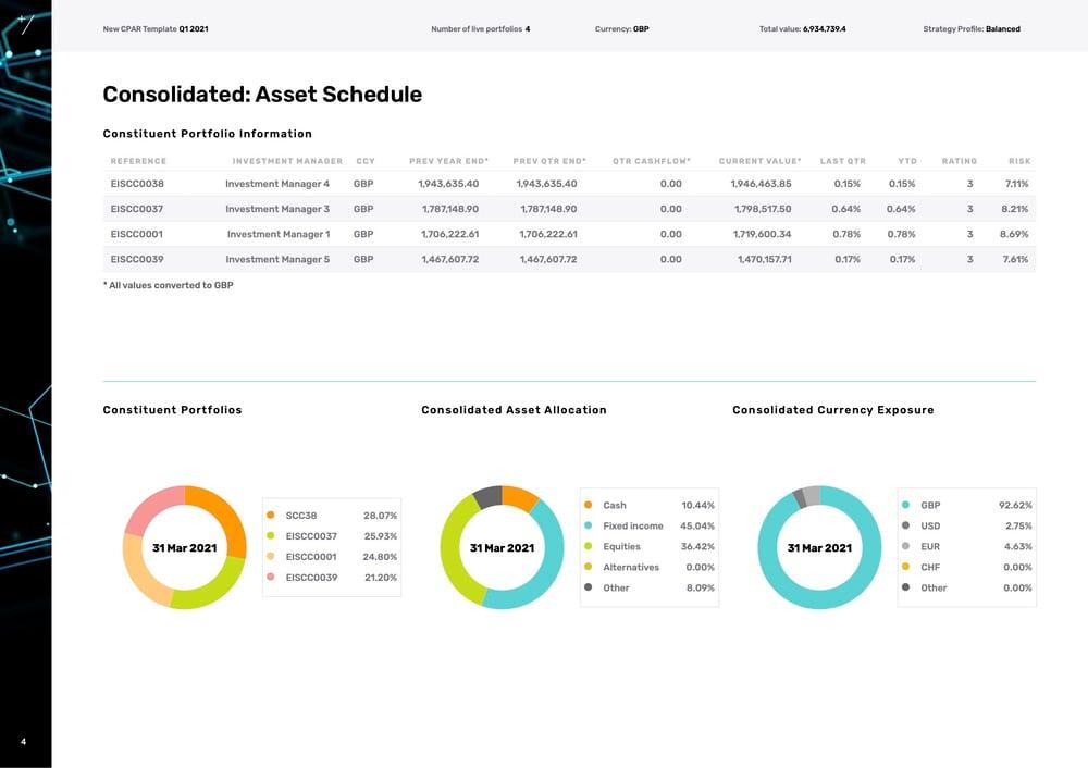 Asset Schedule