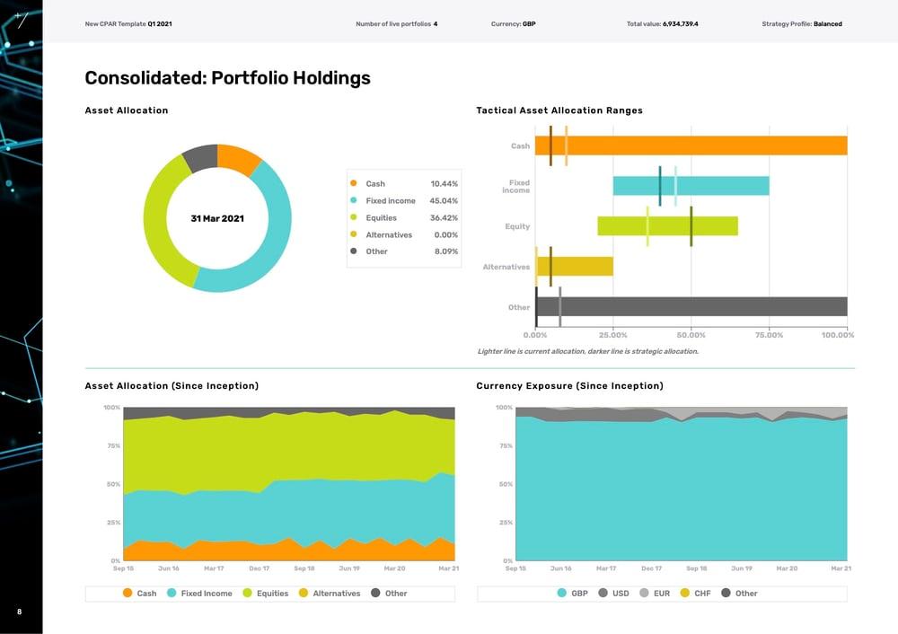 Portfolio Holdings